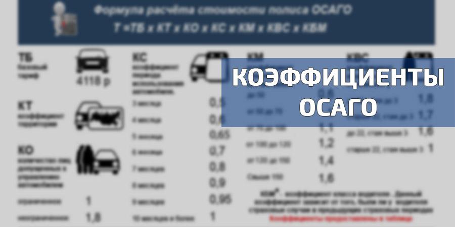 Фото: Как изменяется коэффициент ОСАГО при аварии в 2019г.